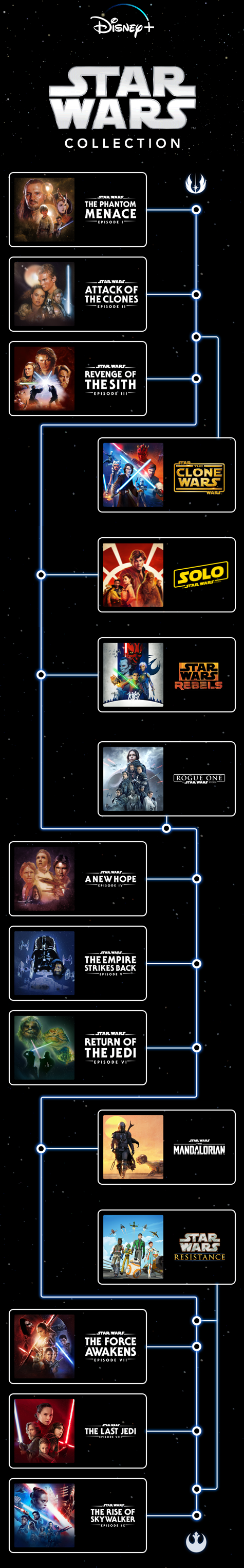 Cuál Es El Orden Para Ver Las Películas De Star Wars El Blog De Yes